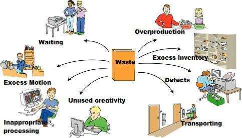 lean production - Organizzazione aziendale e costi della produzione
