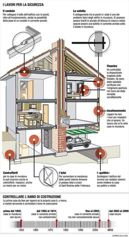 casa antisismica caratteristiche 436x800 - Costruzioni di edifici e sicurezza antisismica nel settore edilizio