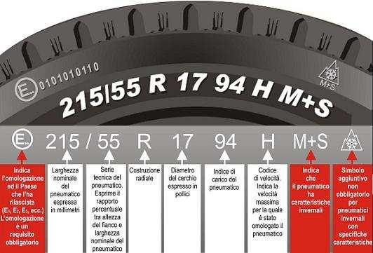 Come leggere un pneumatico - Come leggere un pneumatico e scegliere il modello giusto