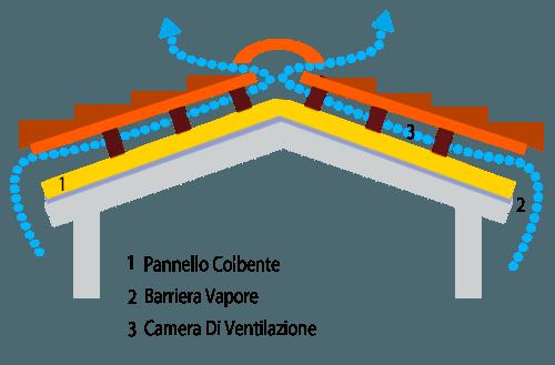 ventilazione del tetto